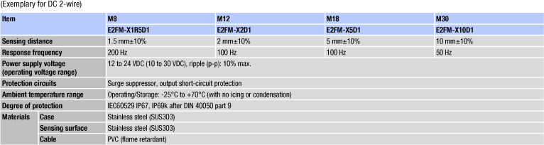 e2fm specifications misc
