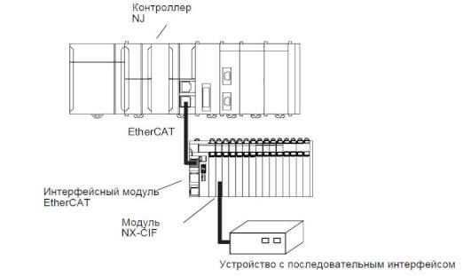 ethercat scheme prod