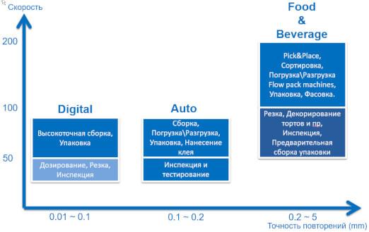grafic of applications sol