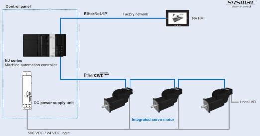 integrated servo3 prod