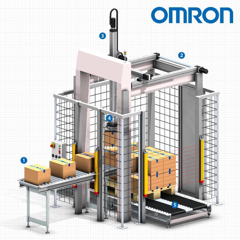 Palletiser gantry robot | Omron, Europe