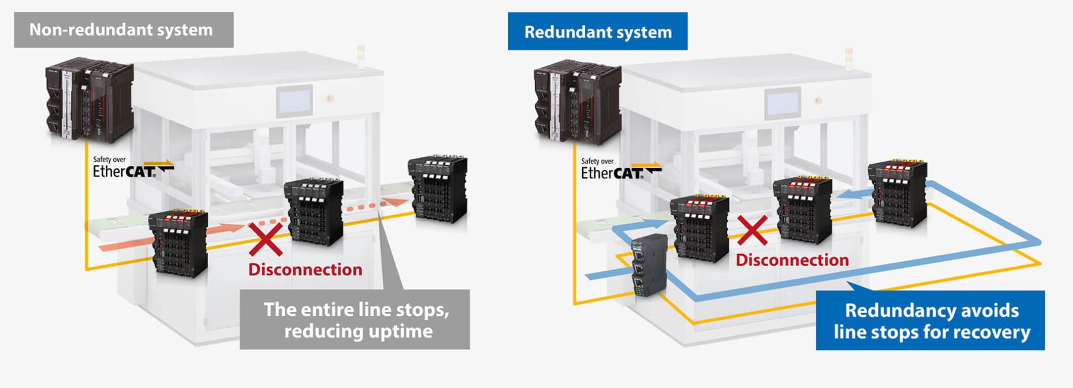 nonredundant redundant system prod engb prod