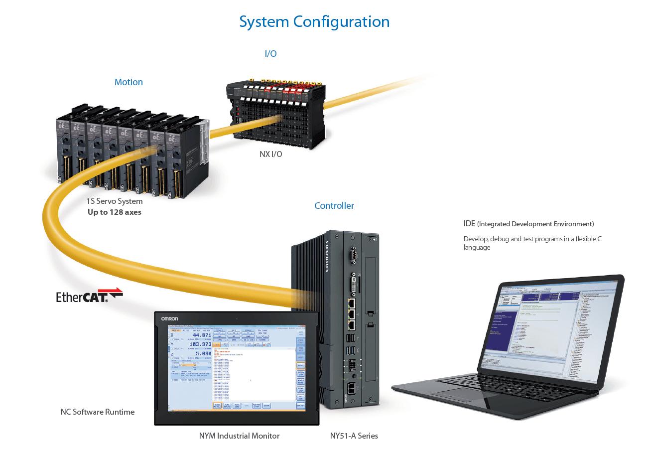 ny51-a system configuration prod