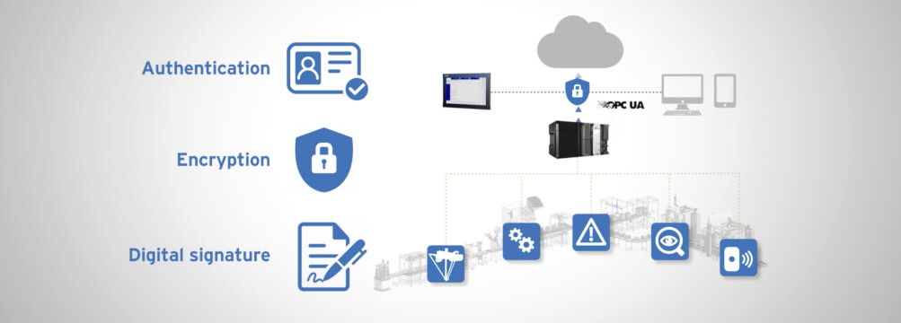opc ua secure data side sol