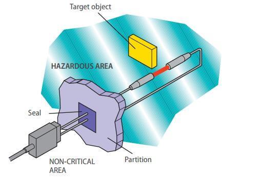 optical fiber 4 prod