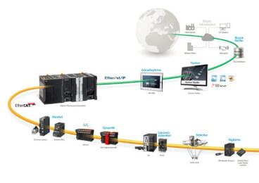osys-2 İleri seviye nj makina kontrolcüsü eğitimi prod