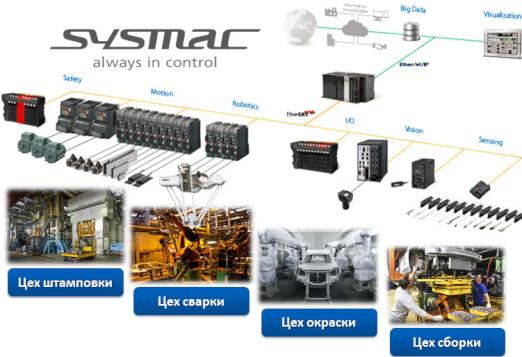 sysmac automotive 1 sol