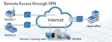 vpn webimage 420x158 sol